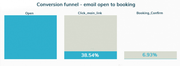 email marketing conversion funnel