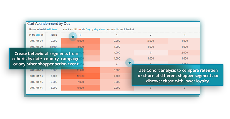 Use Cohort Reporting - Behavioral Analytics: A Data Driven Marketer's Most Powerful Tool